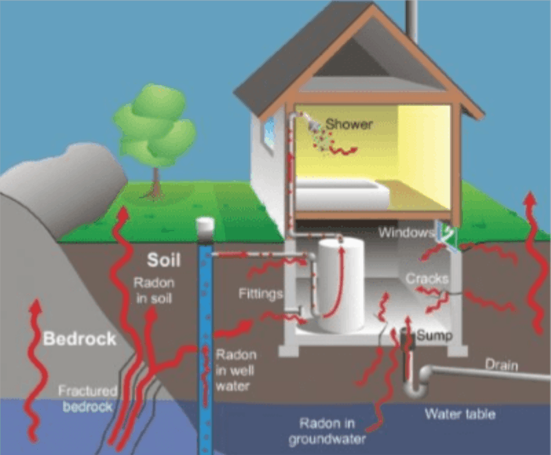 Why Radon is a Hazardous Problem?