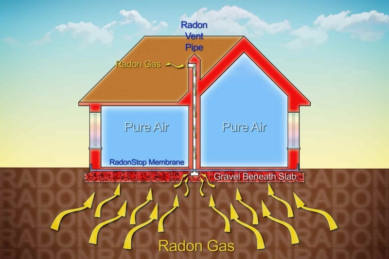 How Radon Gets Inside Your Home?