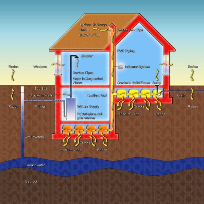How You Can Get Radon Inspection For Your Home